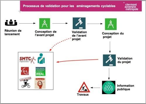 processus (doc métropole Clermont)